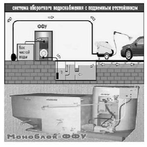 Очистные сооружения ФФУ